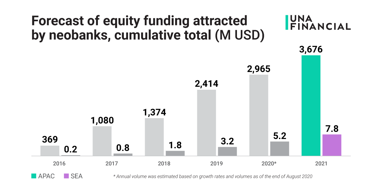 Neobanking market in Southeast Asia will grow 1.5 times in 2021